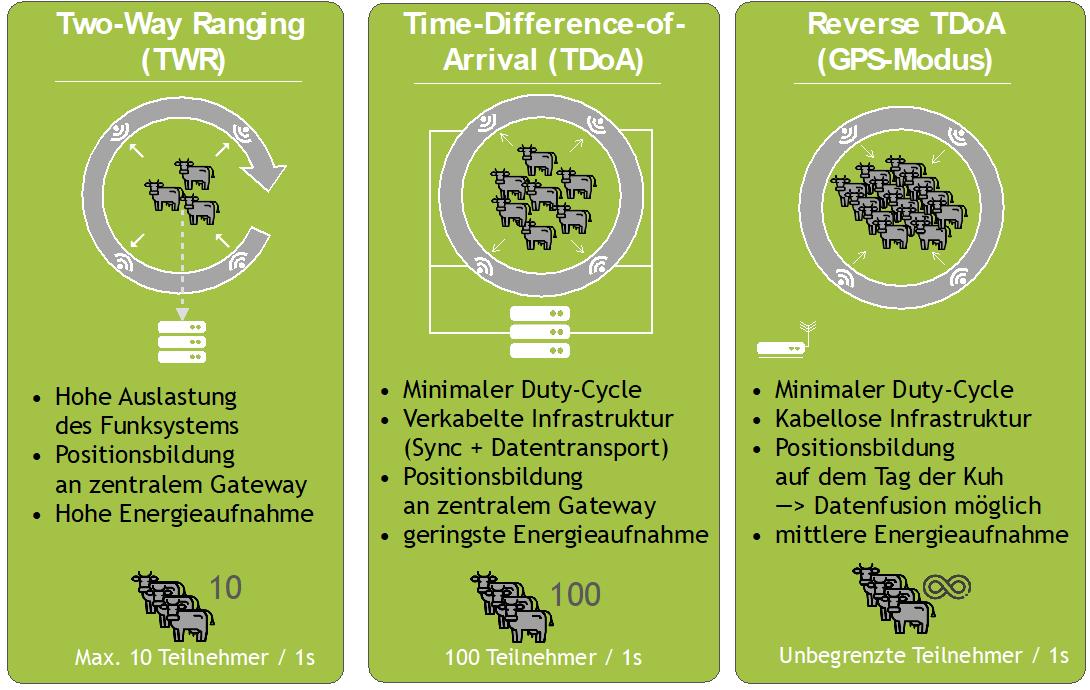 Vergleich von Lokalisierungsverfahren zur Tierortung im Kuhstall auf Basis von UWB